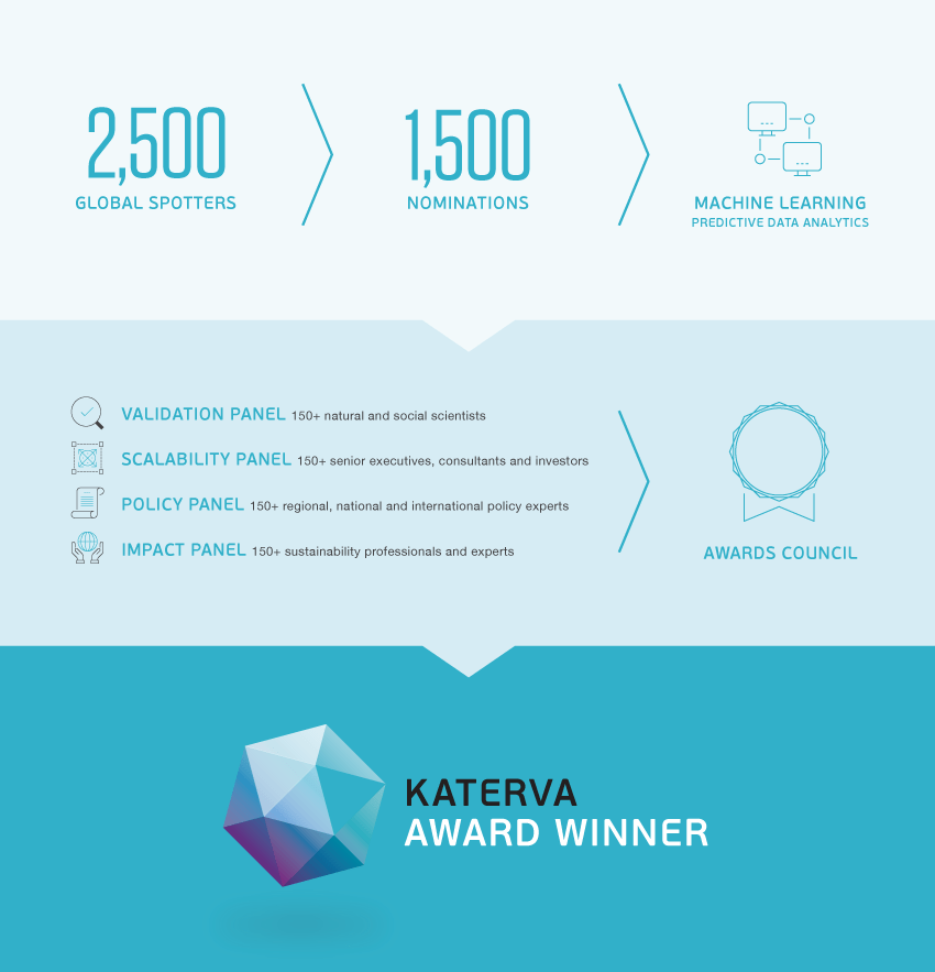 Katerva Award Winner