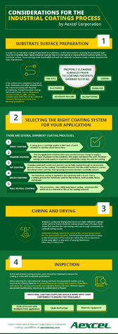 industrial coatings process considerations infographic